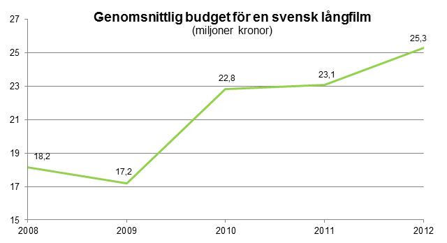25 miljoner kostar en vanlig svensk långfilm