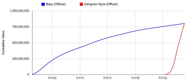 Gangnam Style mest visade videon någonsin