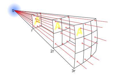Ljussättningens ABC: Hur ljusstyrkan avtar med avståndet
