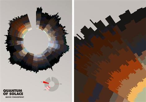 Se filmens handling i ett animerat pajdiagram